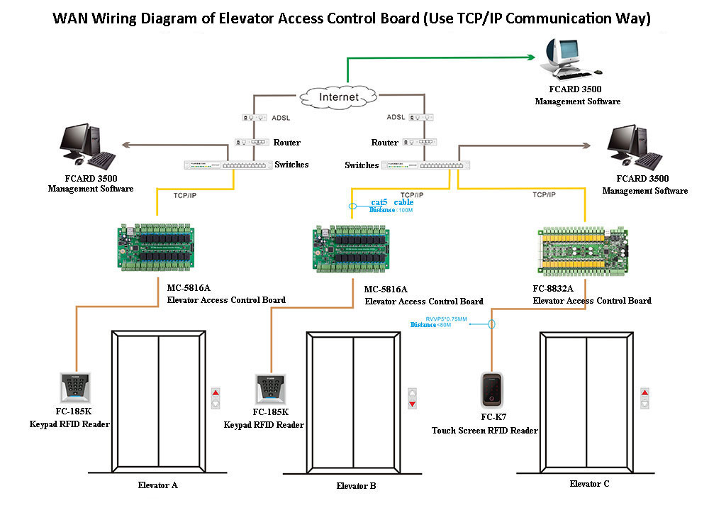 wan wiring diagram of elevator access control board. Black Bedroom Furniture Sets. Home Design Ideas