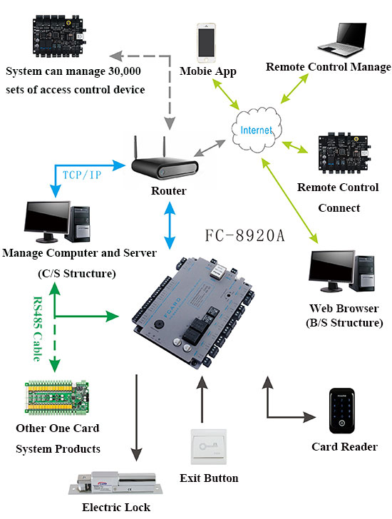 Two Doors Access Control Board TCP Network Type - FCARD