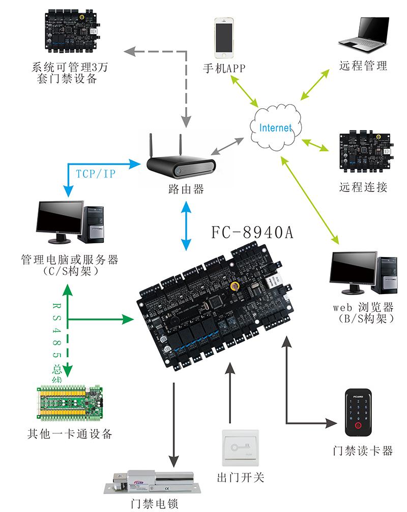 门禁控制器系统结构图