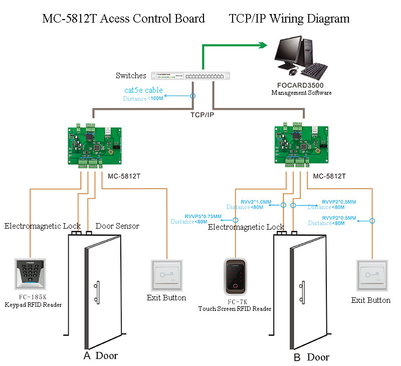 wiring diagram of mc5812t use tcp ip communication way. Black Bedroom Furniture Sets. Home Design Ideas