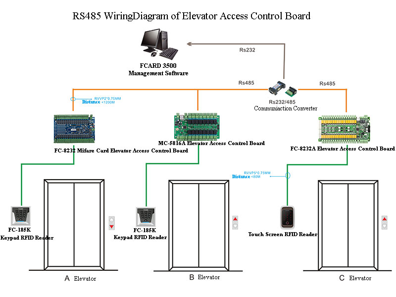 Wiring Diagram Of Elevator Access Controller  Use Rs485 Communication Way