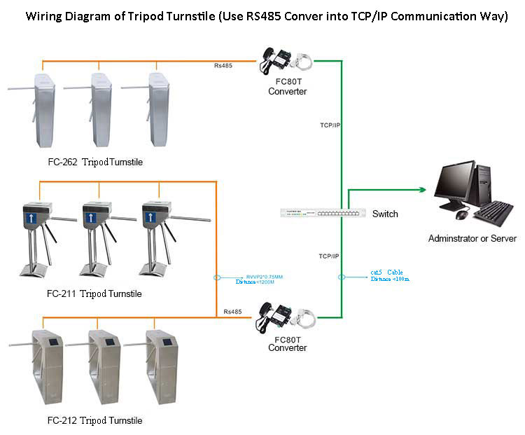 wiring diagram of tripod turnstile use rs485 conver into