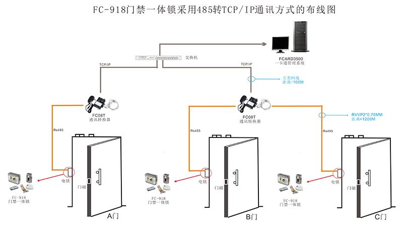 电梯门禁控制器