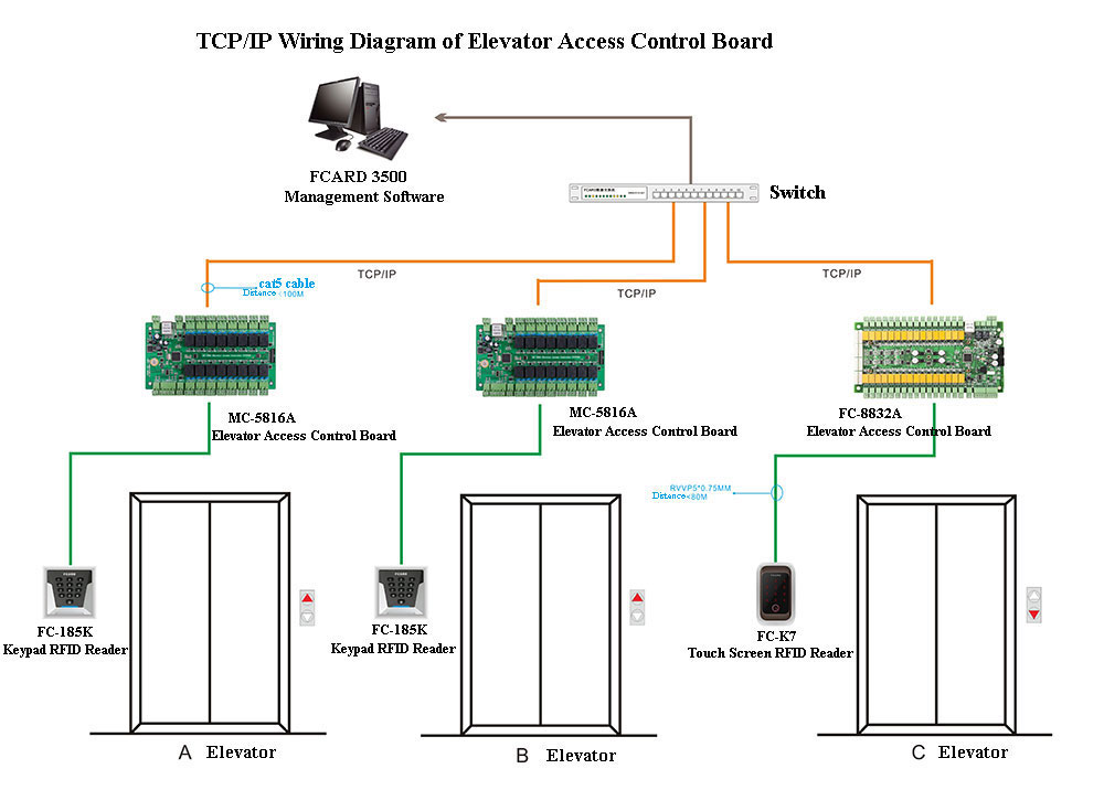 wiring diagram of elevator access control board use tcp ip. Black Bedroom Furniture Sets. Home Design Ideas