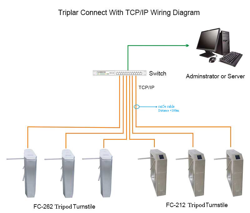 Wiring Diagram Of Tripod Turnstile Use Tcp Ip Communication Way