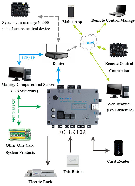 One Door Access Control Board, a smart TCP access control panel