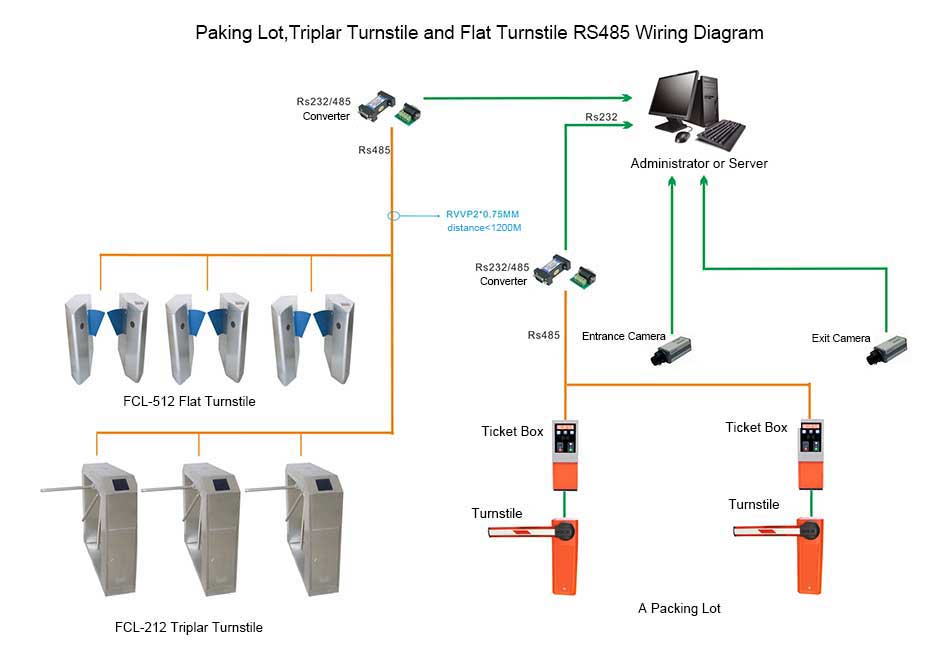Comprehensive Wiring Diagram Of Parking Lot Tripod Turnstile Swing