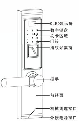 指纹采集,密码开锁,mf卡开锁,钥匙开锁,液晶显示,语音导航,门铃功能
