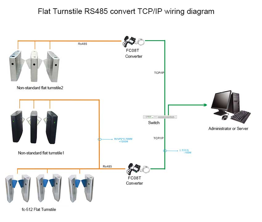 Wiring Diagram Of Swing Turnstile Use Rs485 To Tcp Ip Communication