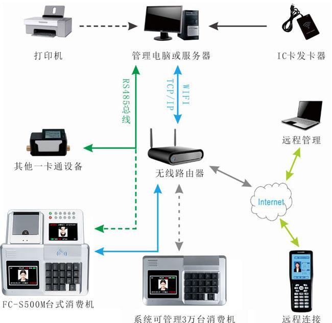 消费机系统图